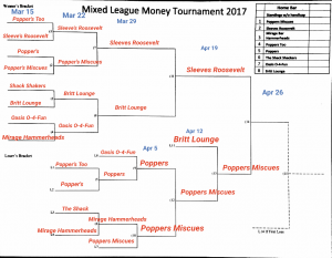 bracket 4-14-2017